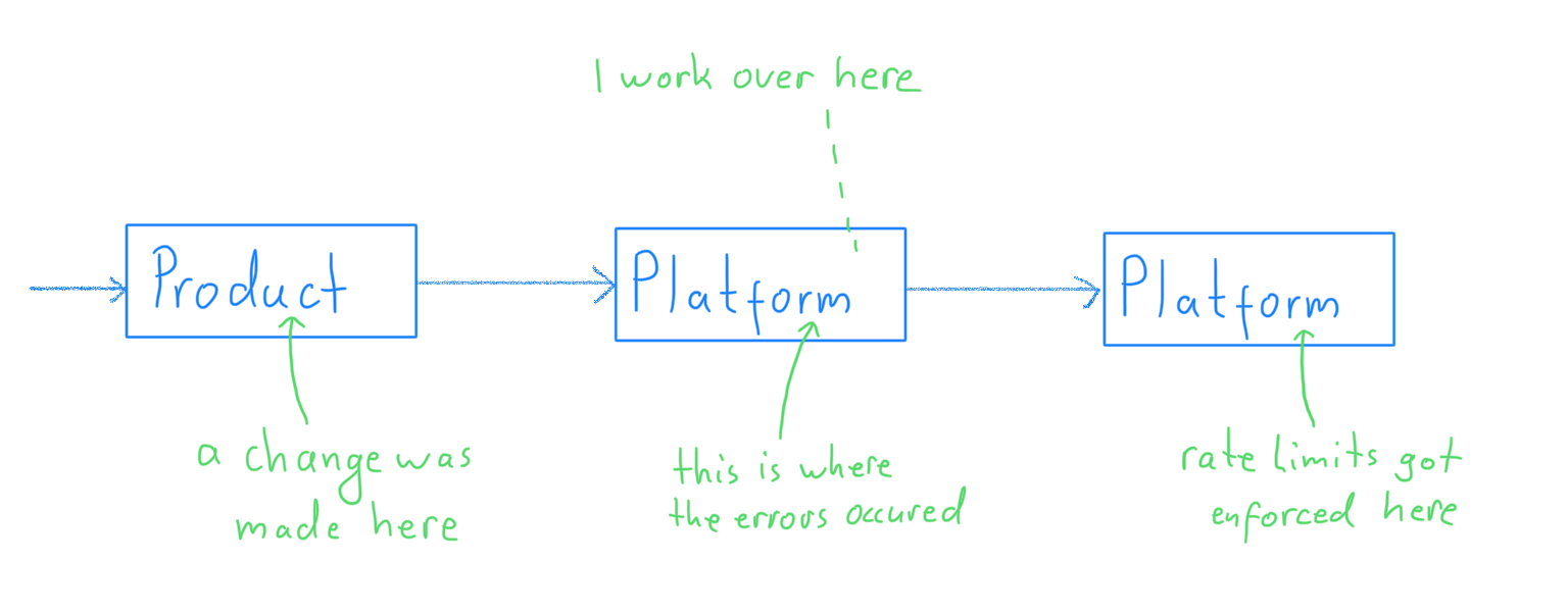 A diagram showing how the errors were caused by a change in the product department, how the errors surfaced in our platform services and how the errors were triggered by one of the services we depend on