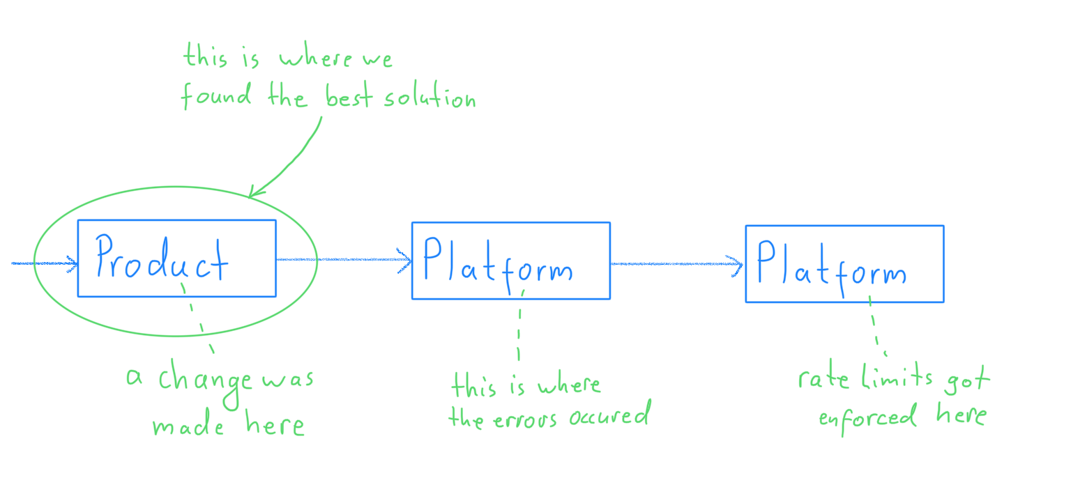 A diagram indicating that we found the best solution to our problem in the systems of another department
