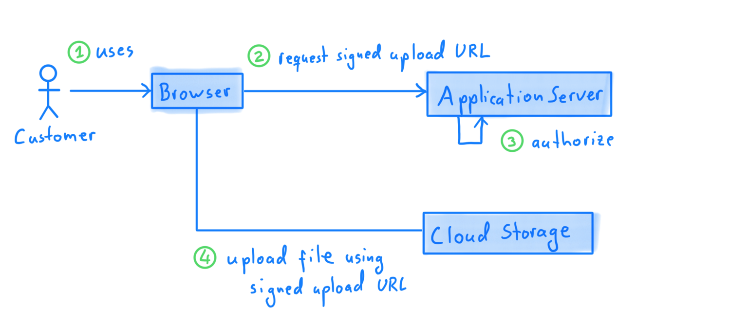A diagram showing how the various systems interact to upload a file
