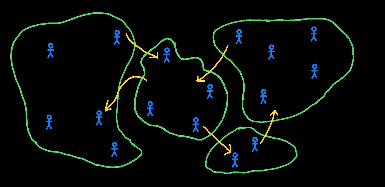 A context map
