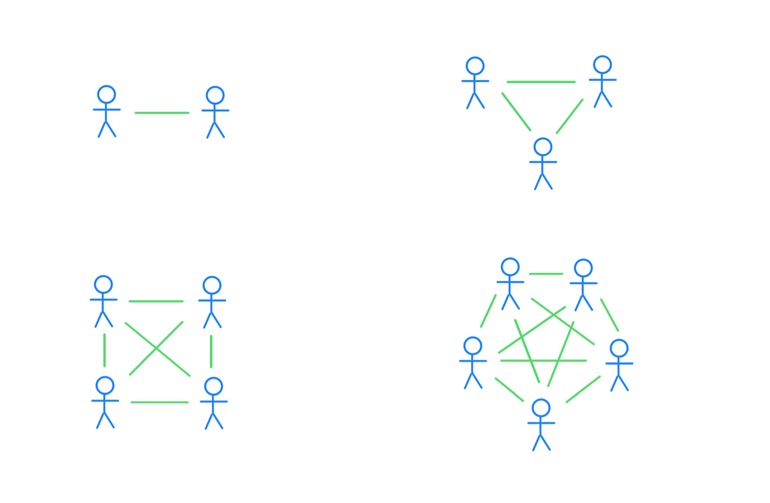 Four graphs showing how to represent group and communication paths as nodes and edges