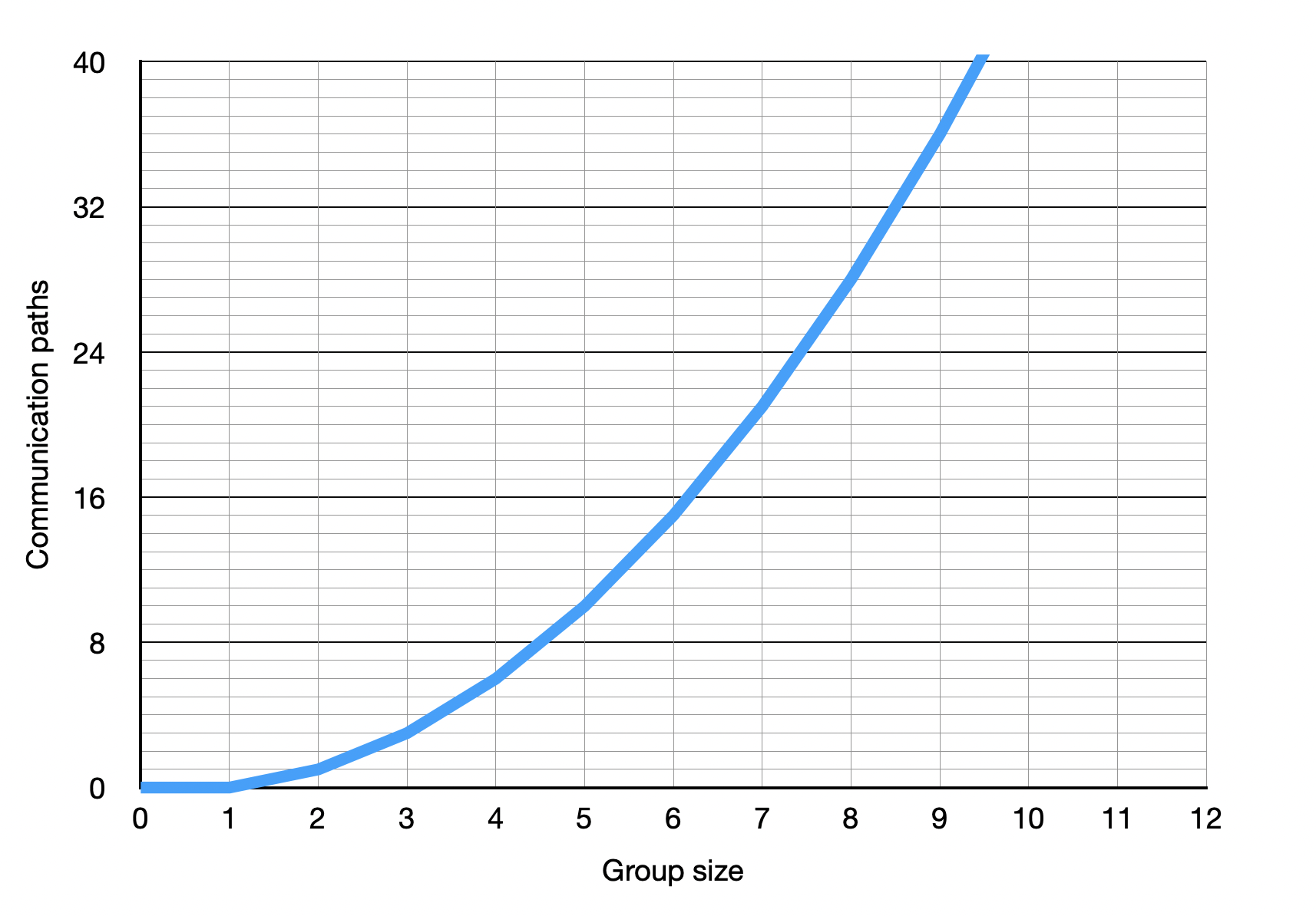 A plot showing how the number of connection increases with the team size
