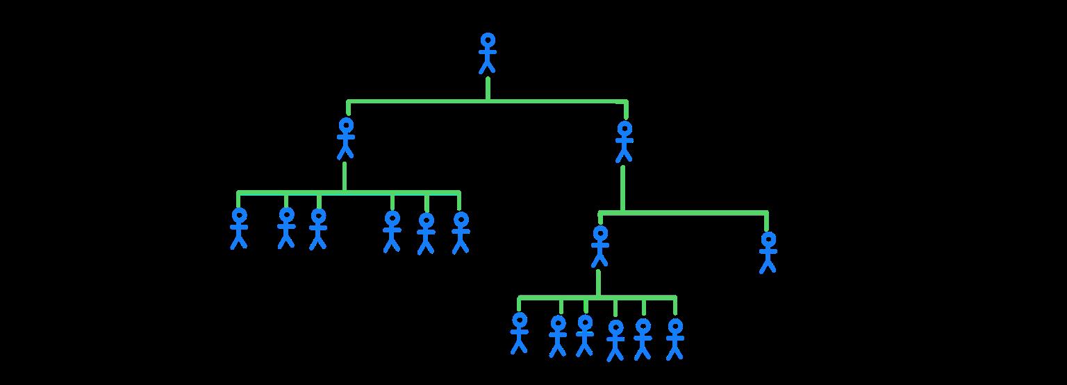 An example of an organigram