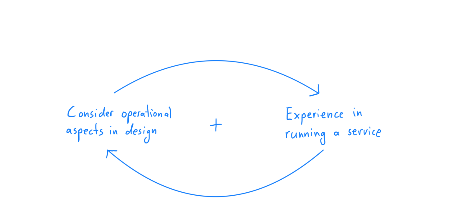 A feedback loop between designing and running a service